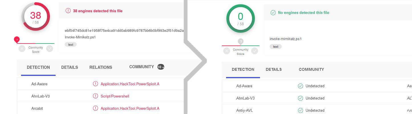 PowerShell脚本免杀/bypass/绕过杀毒软件